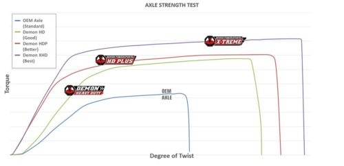 DEMON AXLE COMPARISON